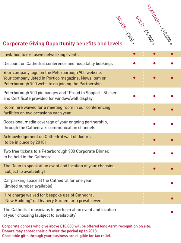 Corporate Partner benefits